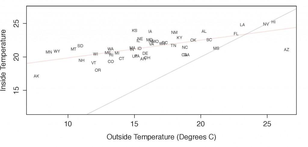 March_April Temp Indoor vs Outdoor