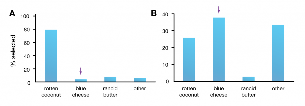 The percent of websites (A) or respondents (B) that identified each smell as that of the odorous house ant.