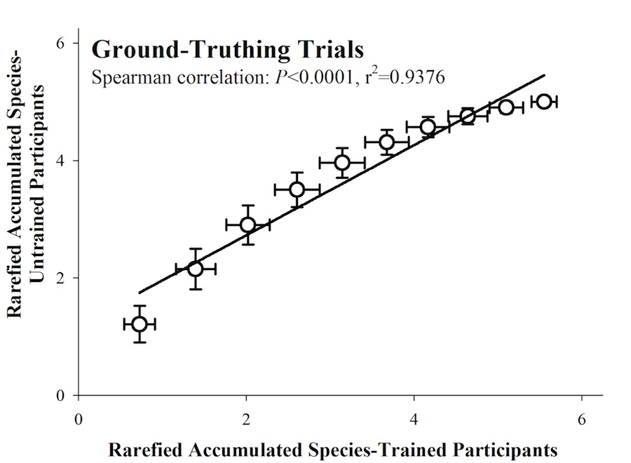 Correlogram of the accumulated species collected by trained and untrained participants. Untrained participants were undergraduate students in an introductory Ecology course at North Carolina State University (NCSU). Experts were trained undergraduates in the Dunn lab at NCSU. Rarefaction curves were constructed independently for novices and experts using observed species counts and 10,000 iterations. We then plotted the number of accumulated species for untrained participants against the number of accumulated species for trained participants. Error bars represent ±1 SE of the mean. Read more: http://www.esajournals.org/doi/full/10.1890/ES13-00364.1